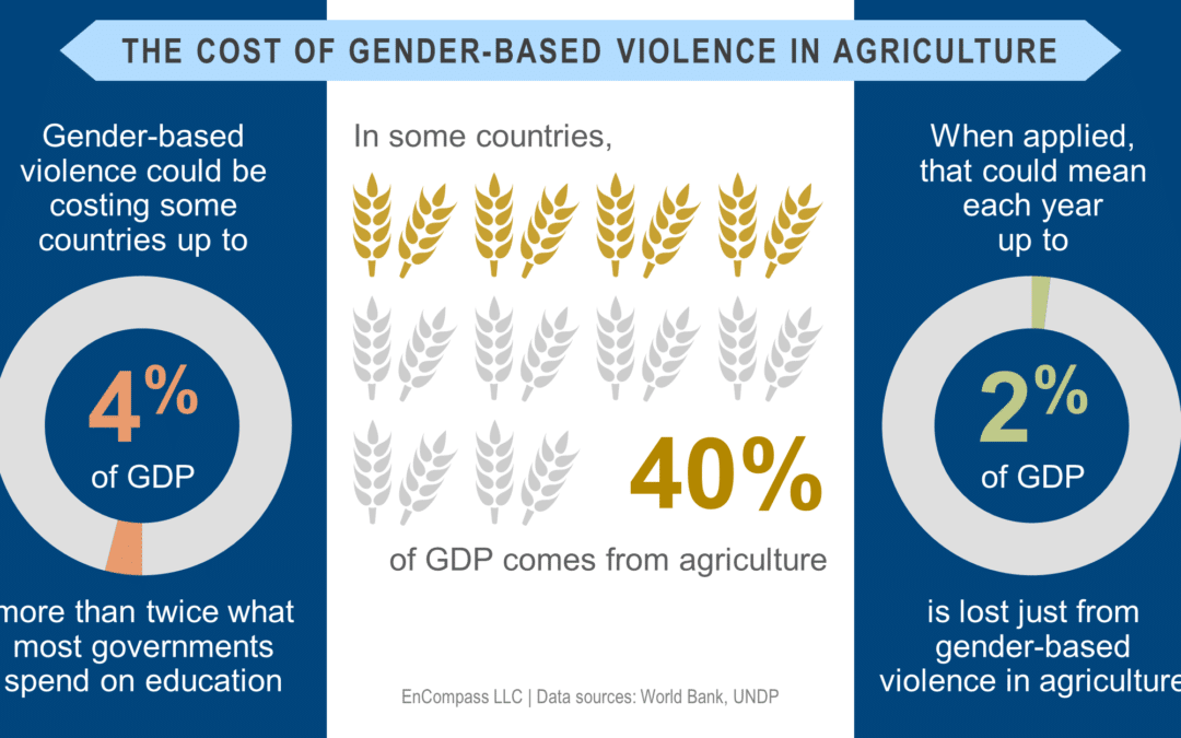 Partnership is the Key: A Conversation on Addressing Gender-Based Violence in Agricultural Work
